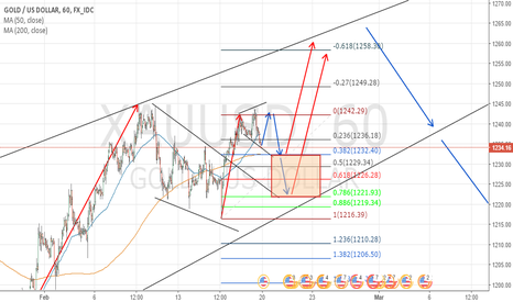 XAUUSD: RE-ANALYSIS ON GOLD - 1H CHART