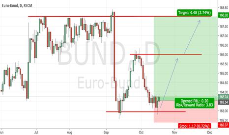 BUND: #Euro-Bund - looks that we can go up!