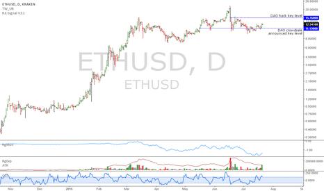 ETHUSD: ETHUSD: Fundamentals improving, uptrend resuming
