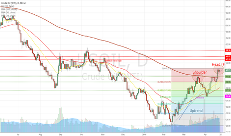 USOIL: WTI Short - Potential Head and Shoulders Pattern