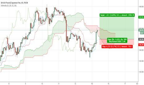 GBPJPY: GBPJPY POSSIBLE INTRADAY LONG