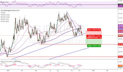 EURHUF: Broken Trendline = Short!