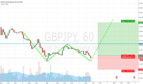 GBPJPY: GBPJPY DOUBLE BOTTOM