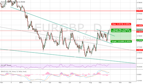 EURGBP: EURGBP SHORT ON STRUCTURE