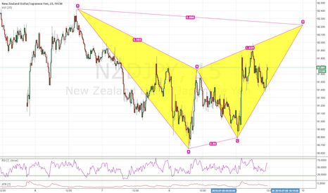 NZDJPY: BAT PATTERN