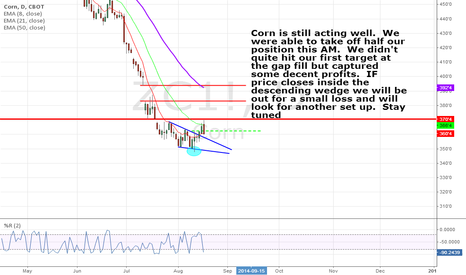 ZC1!: Corn acting well.