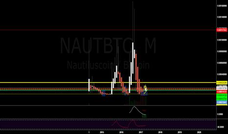 NAUTBTC: $NAUT $NAUTBTC #NAUT #NautilusCoin #Nautilus