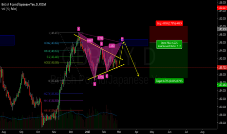 GBPJPY: GBPJPY trend continuation