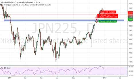 JPN225: Good profit short at JPN225