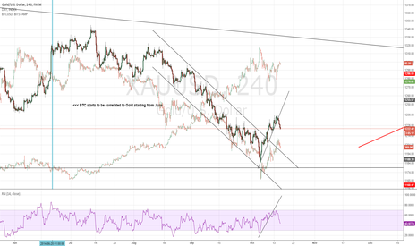 XAUUSD: Bitcoin is correlated to Gold?