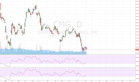 CMG: CMG bear flag