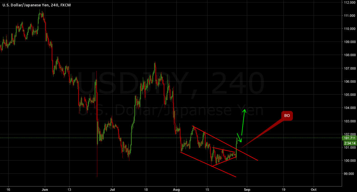 USDJPY: Broke up! Now worth buying