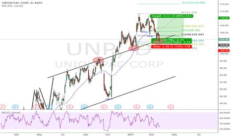 UNP: Time for a Continuation?