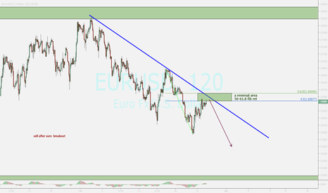 EURUSD: euro...update