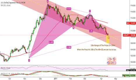 USDJPY: USDJPY When the Price hit 108.4,The AB=CD,we can try to buy