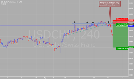 USDCHF: fine tune entry on 4hr short for usd,chf