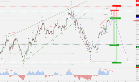 XAUUSD: GOLD (XAU/USD) - Bearish Minute C - Divergence @ Resistance