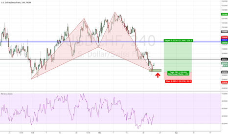 USDCHF: USDCHF - Shark Pattern completed