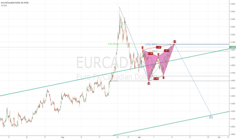 EURCAD: EURCAD Confluence Continue Correction Possible