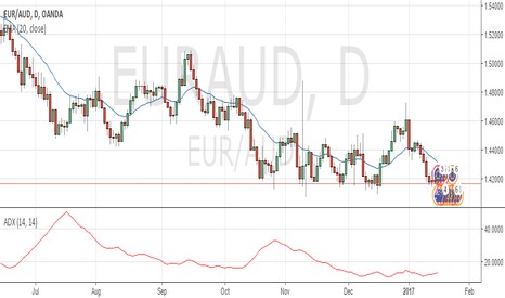 EURAUD: shorting if price penetrates EMA 20