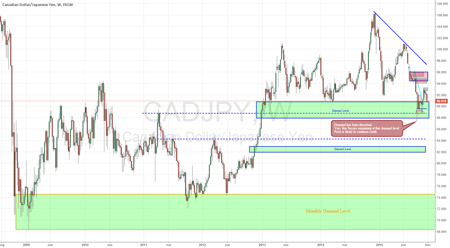 CADJPY going to 83.00 in the long run.