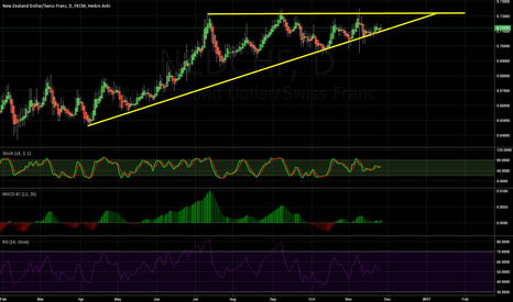 NZDCHF: Losing momentum, waiting for a clean break