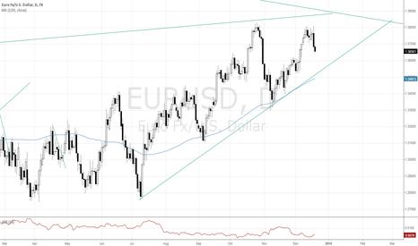 EURUSD: EURUSD sell