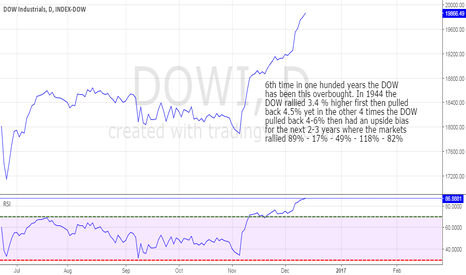DOWI: DJIA is hinting @ a possible HUGE rally for the next few yrs