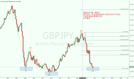 GBPJPY: A quasimodo pattern to LONG