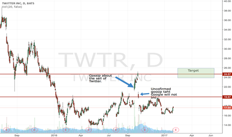 TWTR: Long Twitter