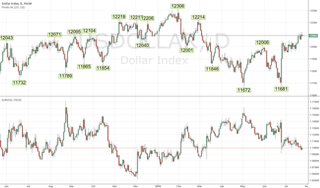 USDOLLAR: us dollar index