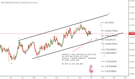 NZDUSD: Short term downtrend