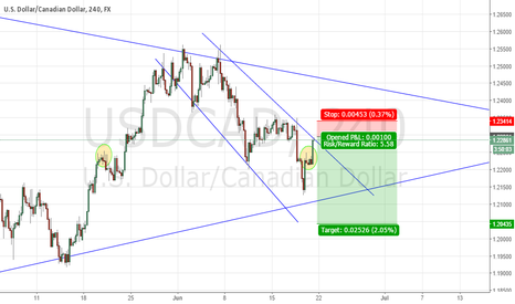 USDCAD: USDCAD SHORT OPP - Stopped Out