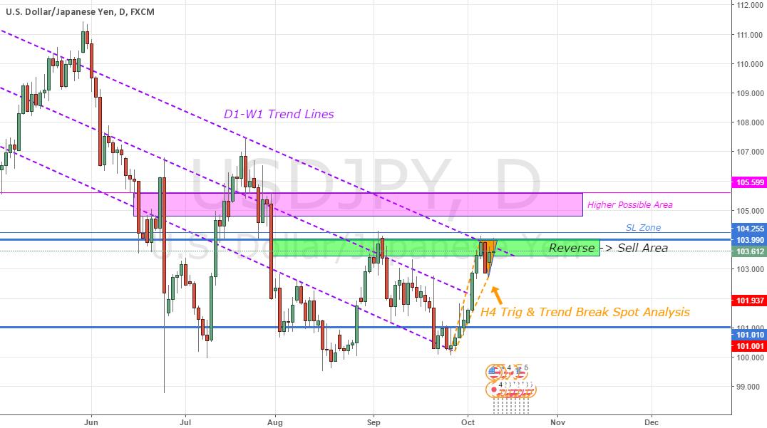 USDJPY - W1 Analysis + (D1+H4)