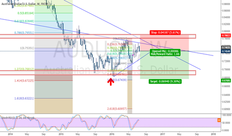 AUDUSD: AUDUSD Sell Setup for nex 6 Weeks