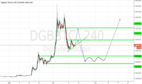 DGBBTC: DGB Digibyte 2 Scenarios, Perfect Wycoff See Desc