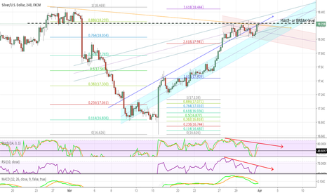 XAGUSD: SILVER 4h , at resistance, BEAR DVG, watch for direction