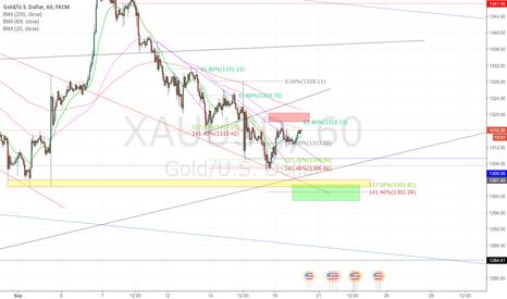 XAUUSD: Buy setup Gold