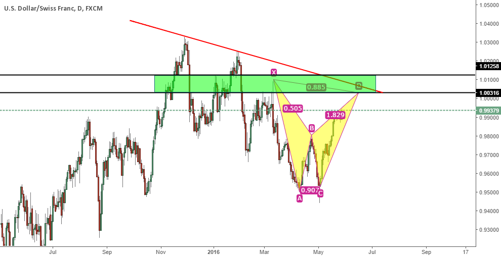 Green Zone You Need To Pay Attention For USDCHF