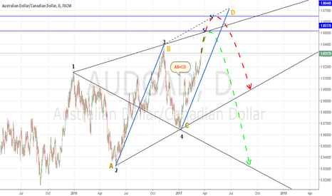 AUDCAD: AUDCAD in Wolf wave Pattern