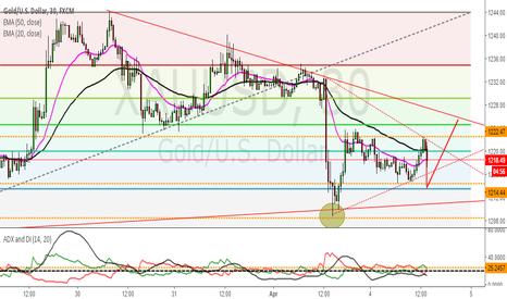 XAUUSD: Gold technical analysis
