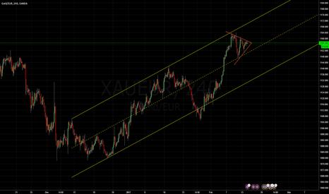 XAUEUR: Gold VS Euro: Midterm channel.