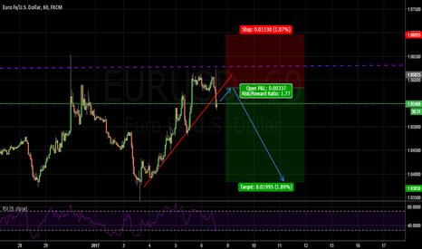 EURUSD: short again