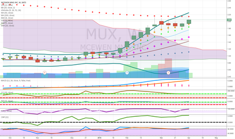 MUX: pendes to thousands silver and gold candidate