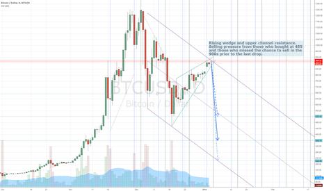 BTCUSD: BTCUSD Encountering Resistance Zone - Possible 3-day Drop