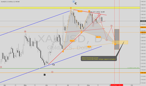 XAUUSD: Gold Revealing - Angry face