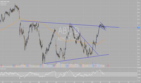ABT: ABT possible breakout