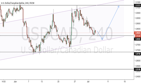 USDCAD: Potential Long Set Up - USDCAD