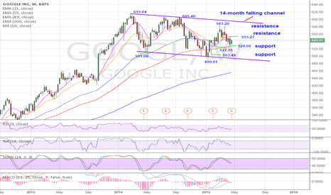 GOOGL: GOOGL $543.25: Remains range-bound within a 14-month falling cha
