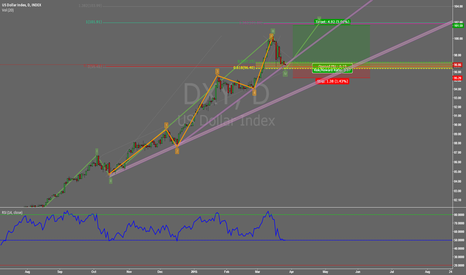 DXY: US Dollar Index BULLISH